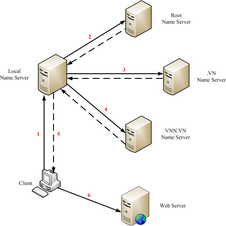 Quá trình phân giải một tên miền thành địa chỉ IP