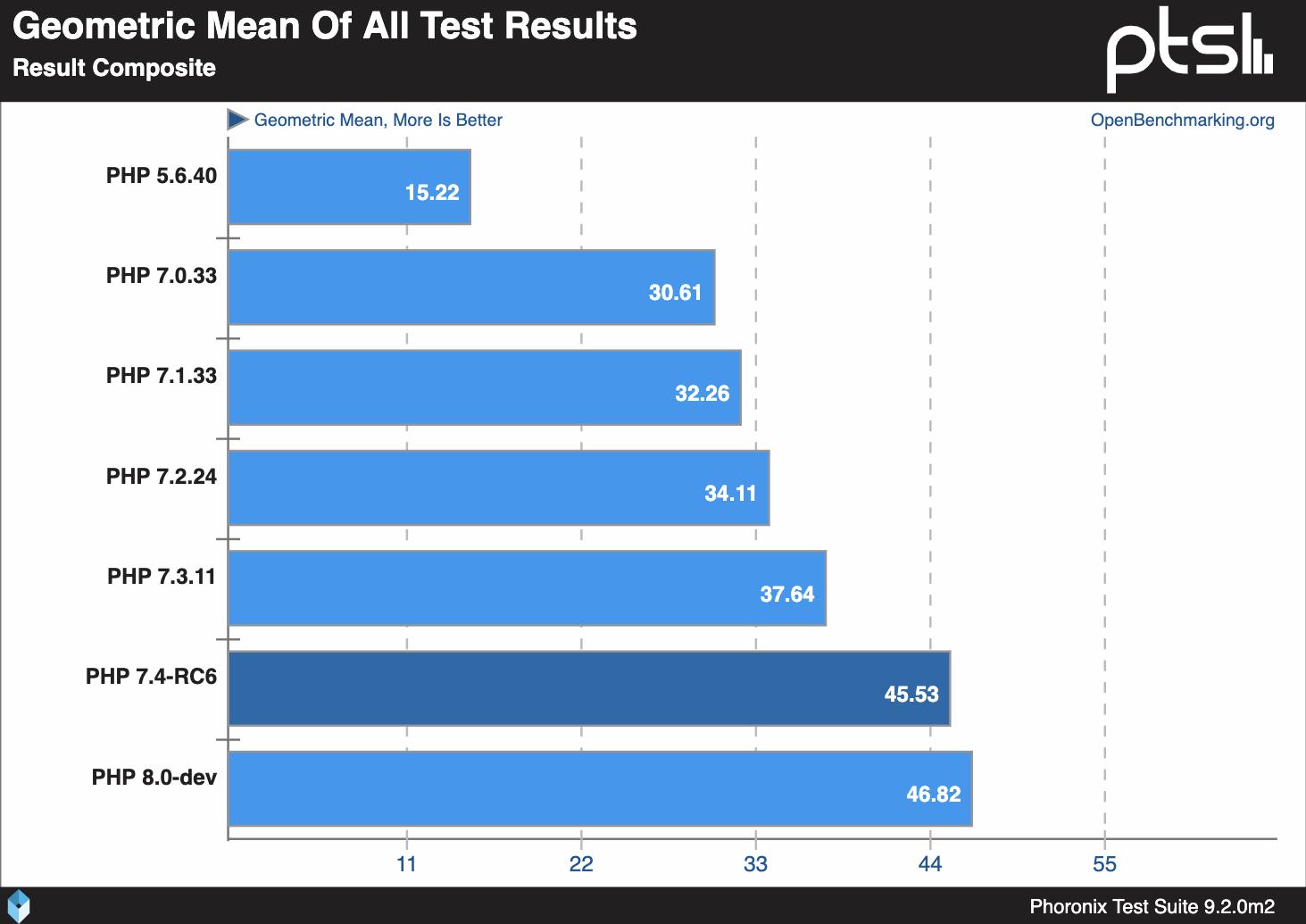 So sánh tốc độ các phiên bản PHP
